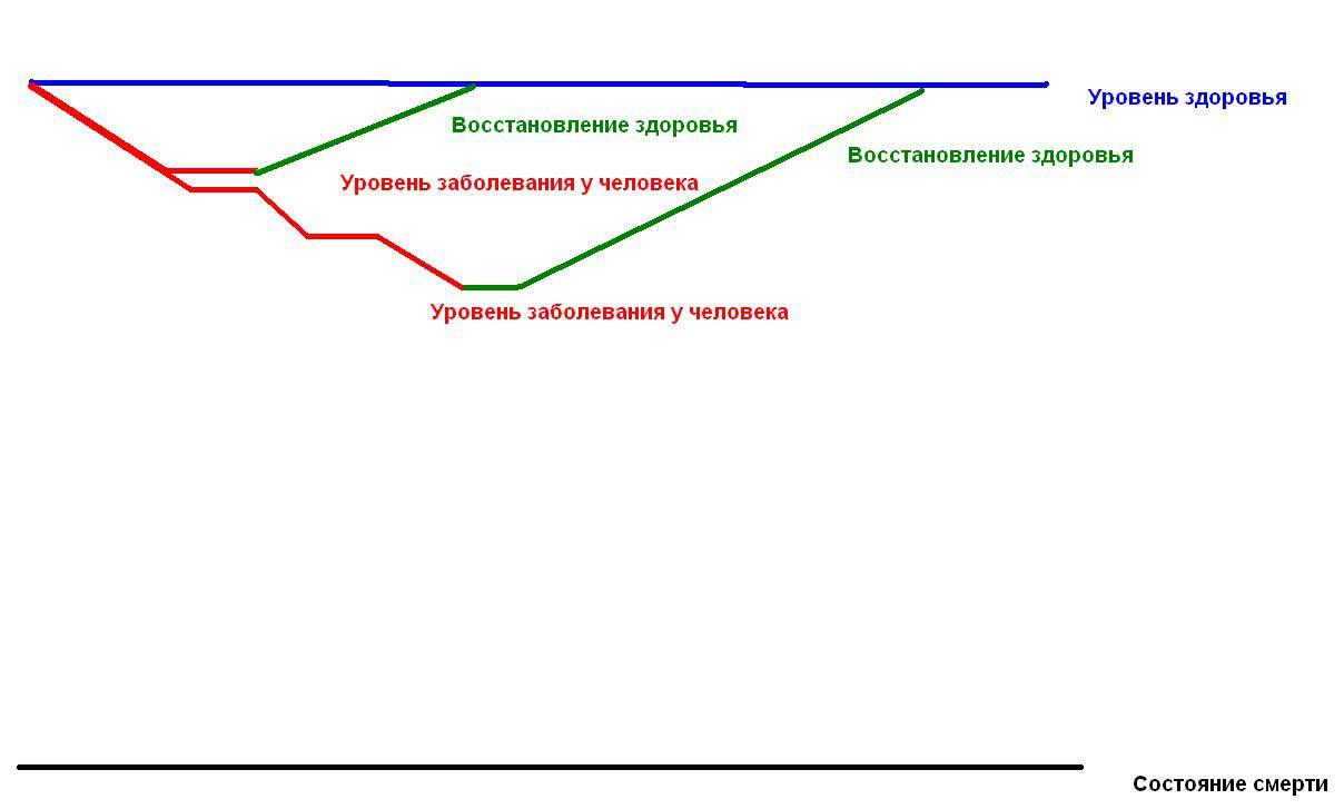 Диета пятнашки Олега Терна как система правильного пищевого поведения